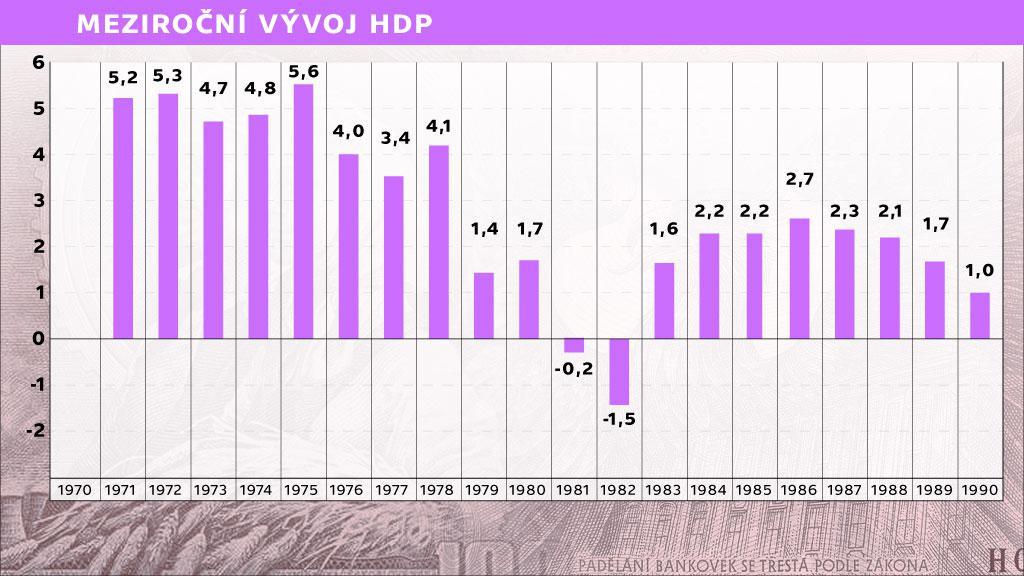Graf HDP