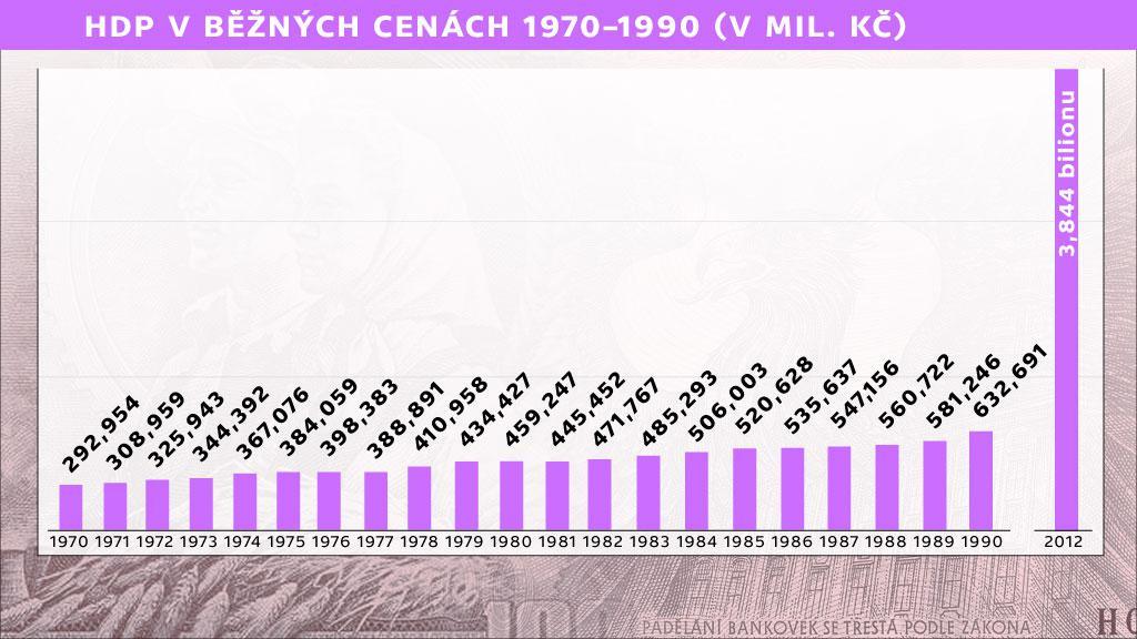 HDP 1970–1990
