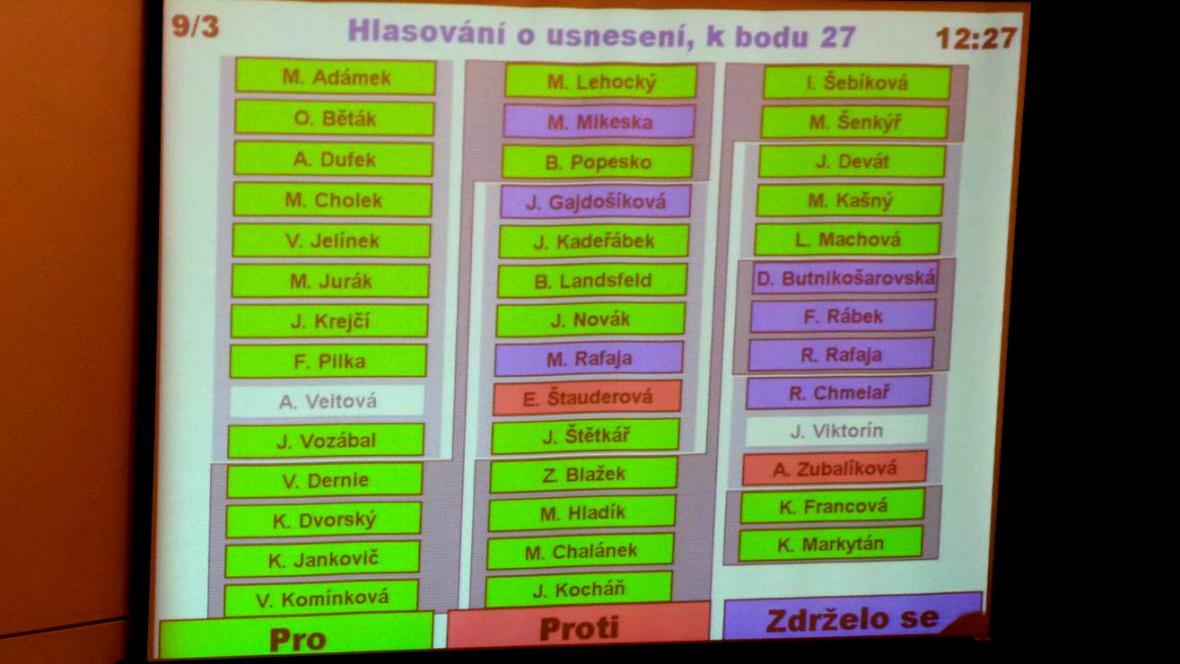 Hlasování o nominaci zastupitele Miroslava Chalánka do dozorčí rady VaK Zlín