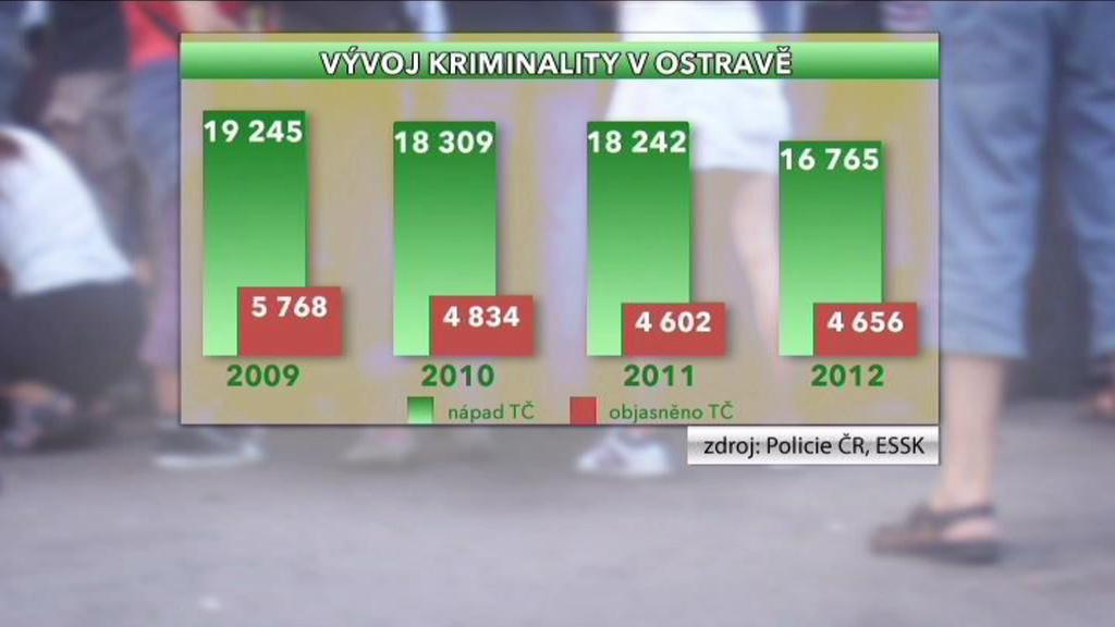 Vývoj kriminality v Ostravě