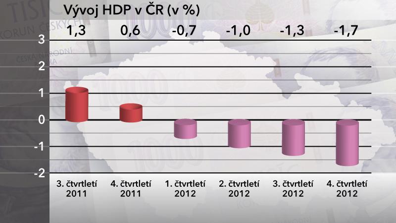 Vývoj HDP v ČR