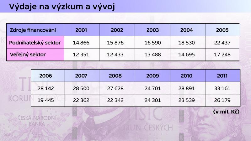 Přehled výdajů na vědu a výzkum v ČR