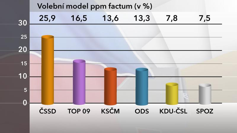 Volební model podle agentury ppm factum
