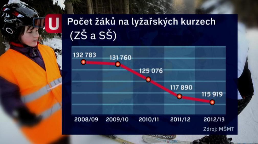 Počet žáků na lyžařských kurzech