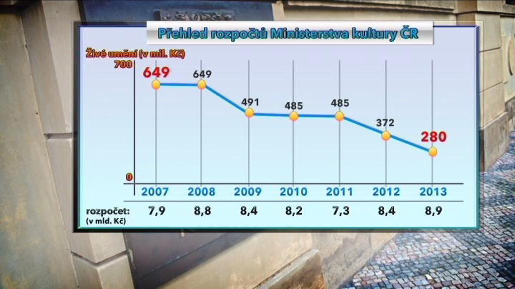 Rozpočty ministerstva kultury v letech 2007–2013
