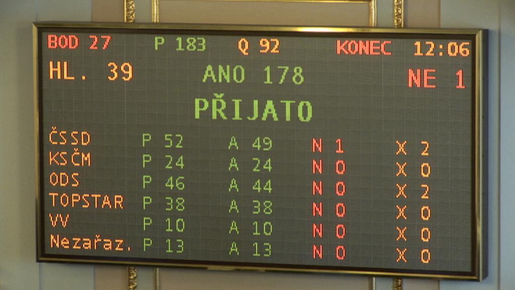 Výsledek hlasování v prvním čtení