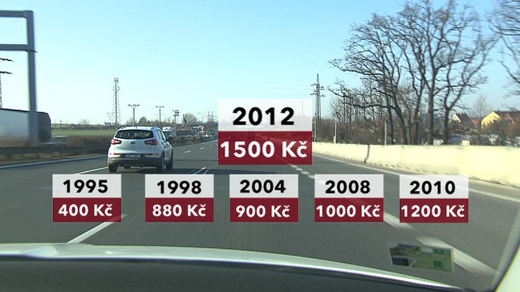 Růst cen dálničních známek