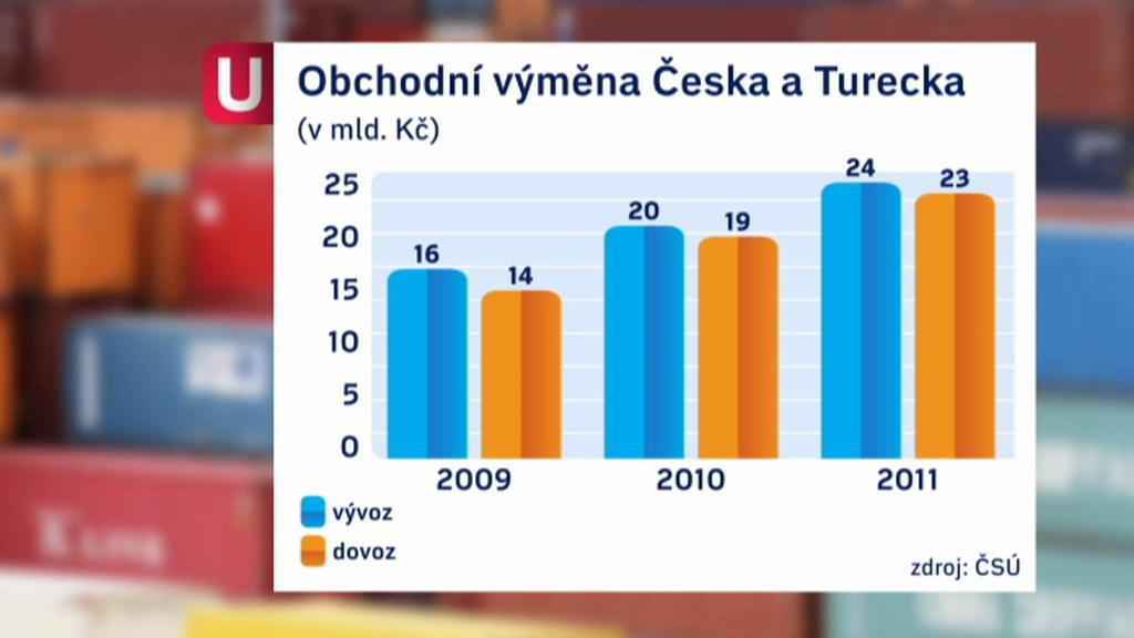 Obchodní výměna Česka a Turecka