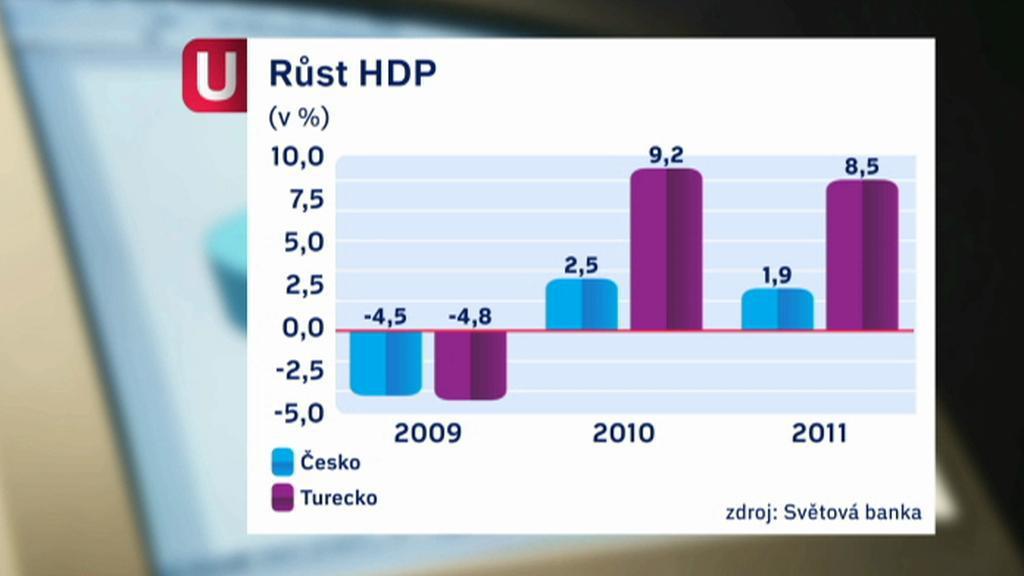 Růst českého a tureckého HDP
