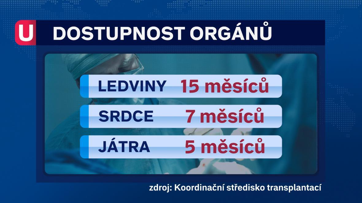 Dostupnost orgánů