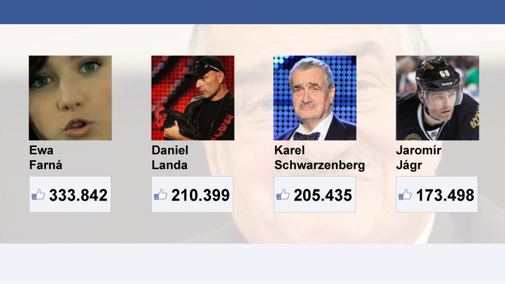 S kým se na Facebooku měří Karel Schwarzenberg (stav 26. 1. ve 12:00)