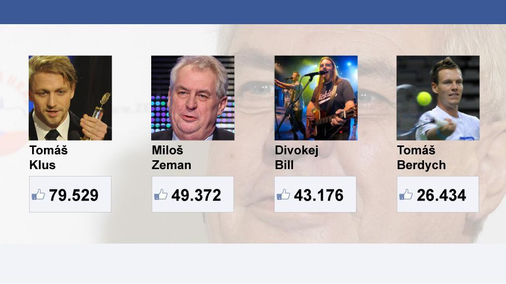 S kým se na Facebooku měří Miloš Zeman (stav 26. 1. ve 12:00)