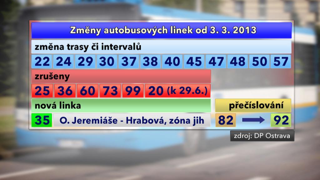Změny autobusových linek v MHD v Ostravě
