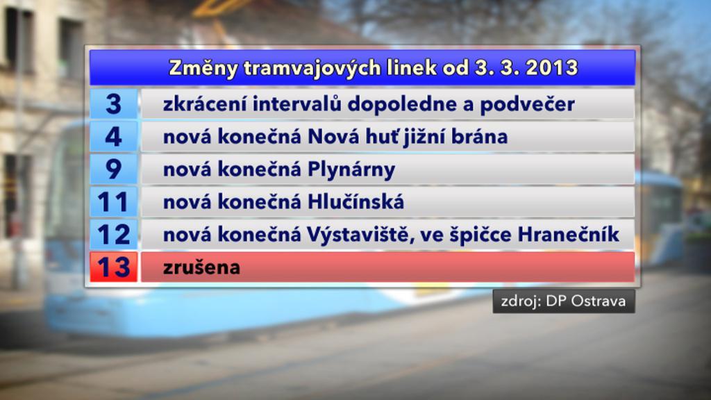 Změny tramvajových linek v MHD v Ostravě