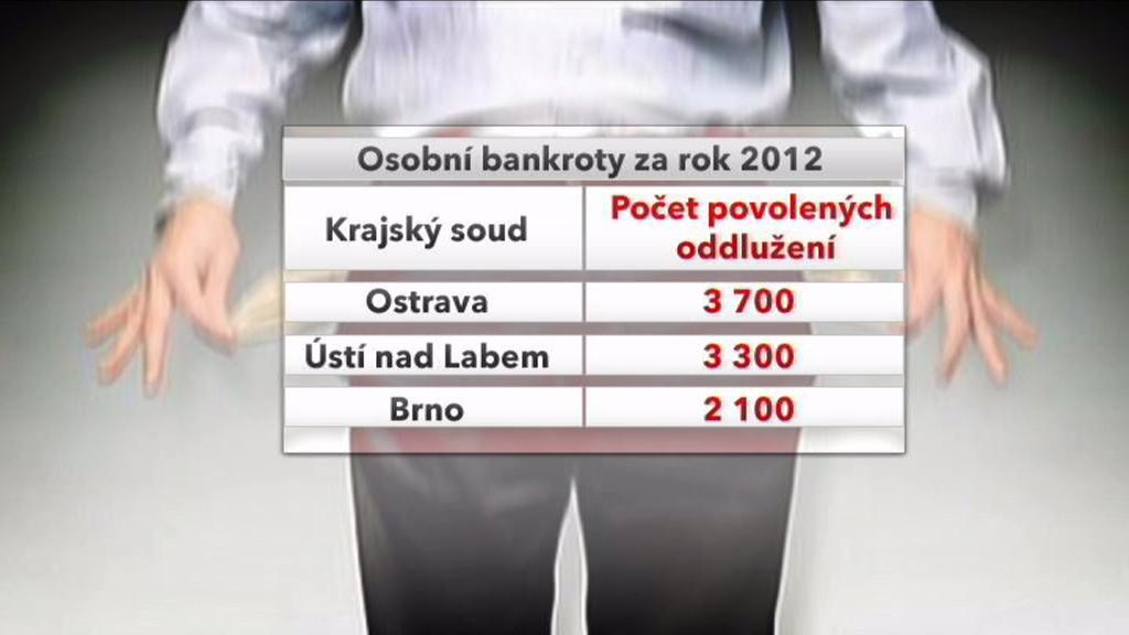 Osobní bankroty za rok 2012