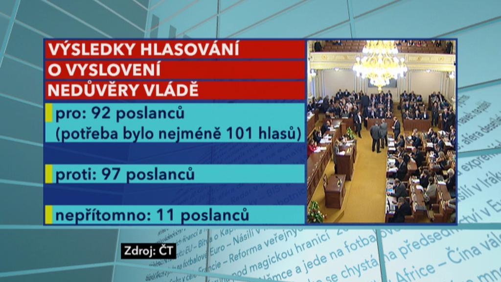 Výsledky hlasování o nedůvěře vládě