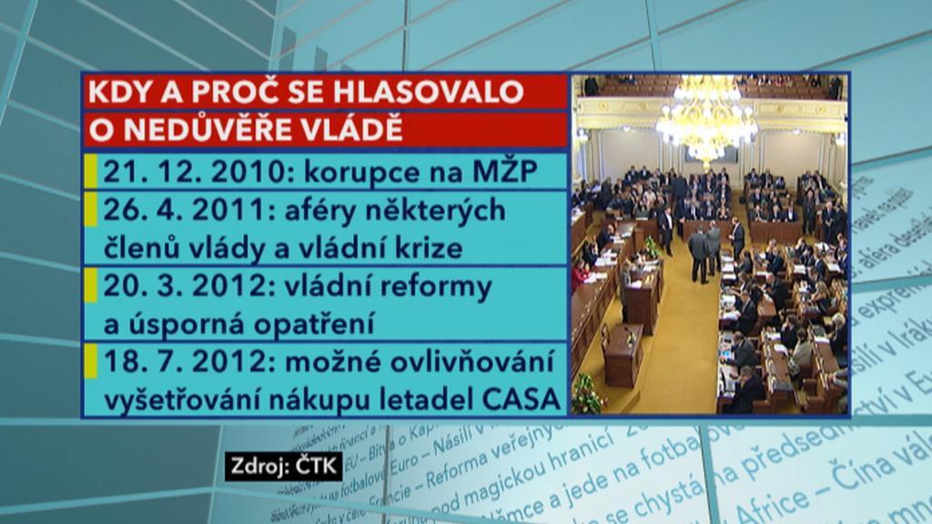 Minulá hlasování o nedůvěře vládě