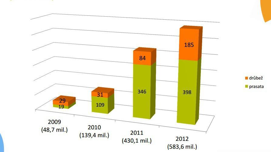 Dotace do živočišné výroby - sektor prasat a drůbeže (v milionech Kč)
