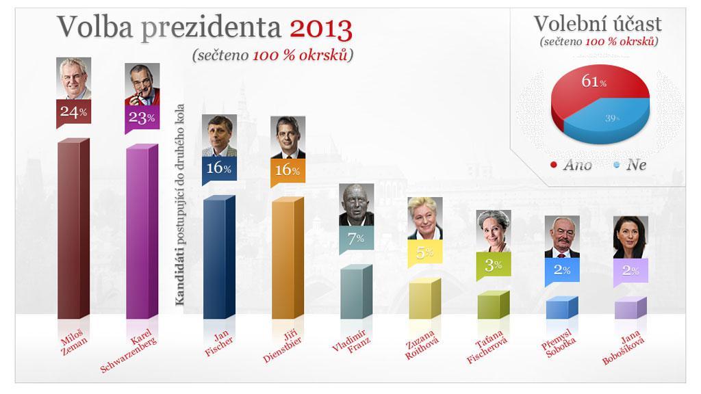 Graf Volby prezidenta 2013 po sečtení všech hlasů