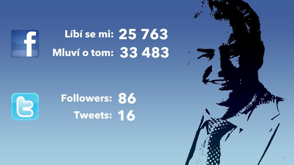 Zeman na sociálních sítích (17. ledna 14:00)