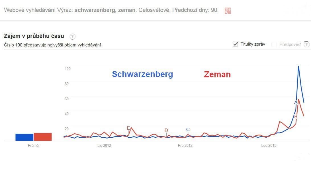 Statistika vyhledávání kandidátů na Googlu