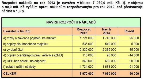Tabulka č. 1: Návrh rozpočtu nákladů pro rok 2013