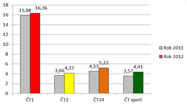 Graf č. 3: Průměrný podíl na divácích v cílové skupině 15+ (share, %) v roce 2012, jednotlivé kanály (srov. 2011)