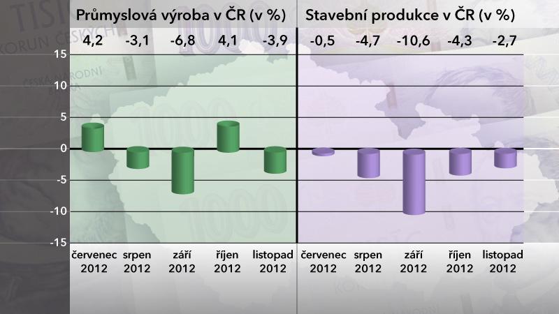 Průmyslová výroba a stavební produkce v listopadu 2012