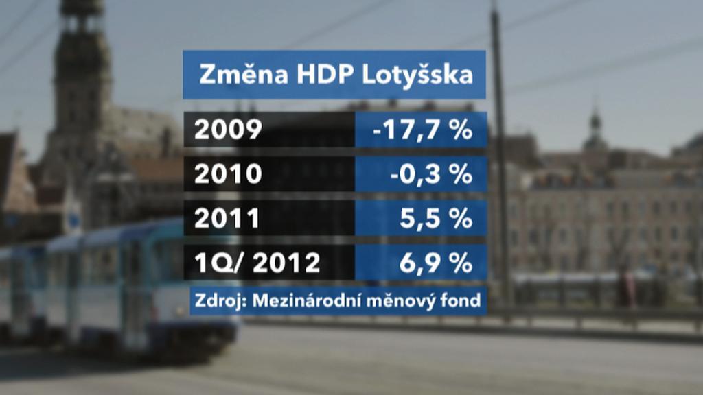 Vývoj HDP Lotyšska