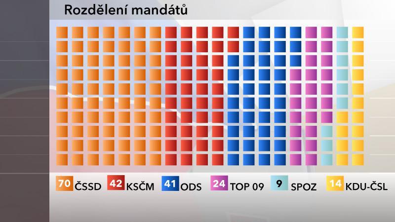 Rozložení mandátů podle agentury ppm factum