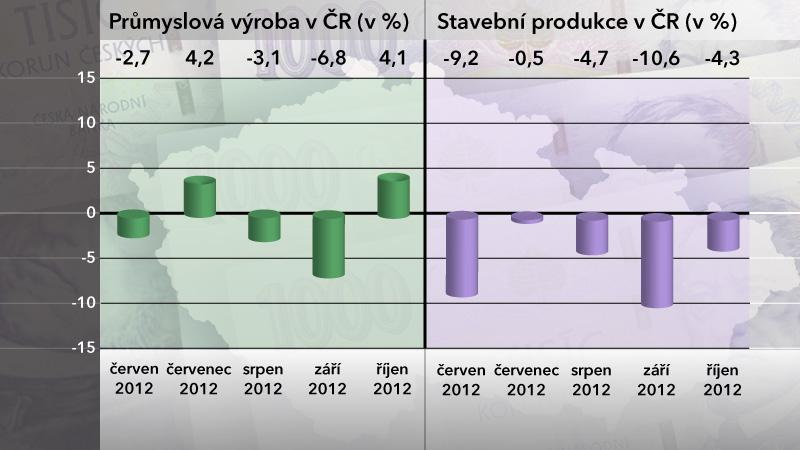 Průmyslová výroba a stavební produkce v říjnu 2012