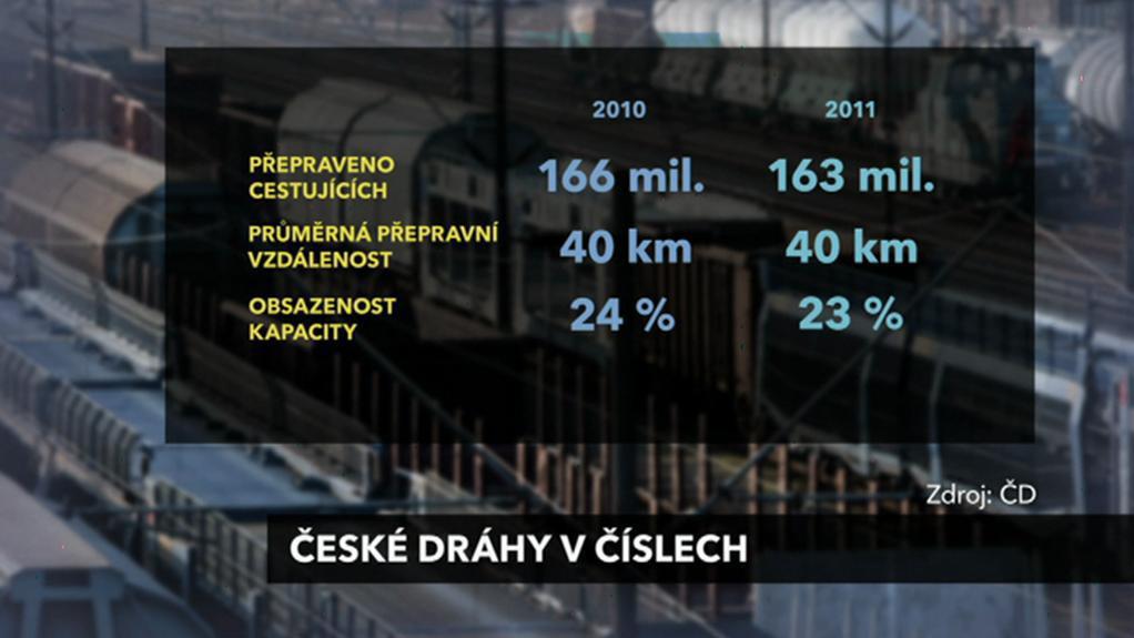 České dráhy v číslech