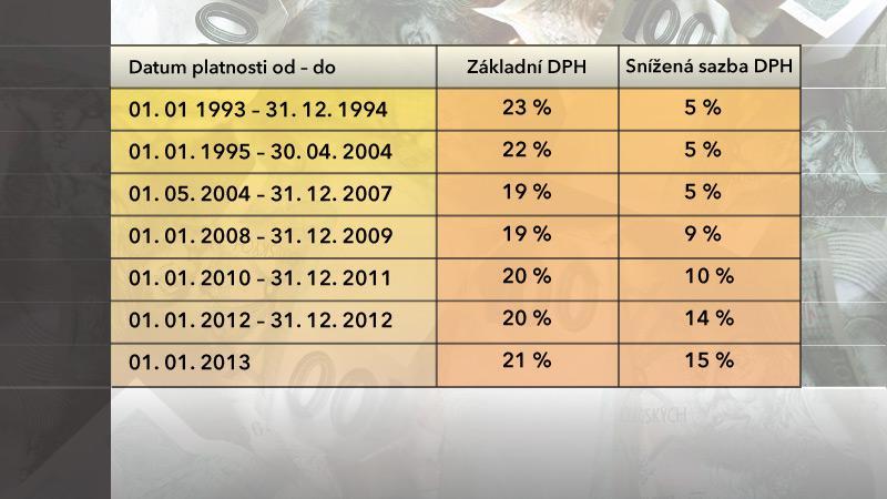 Historický vývoj DPH od roku 1993
