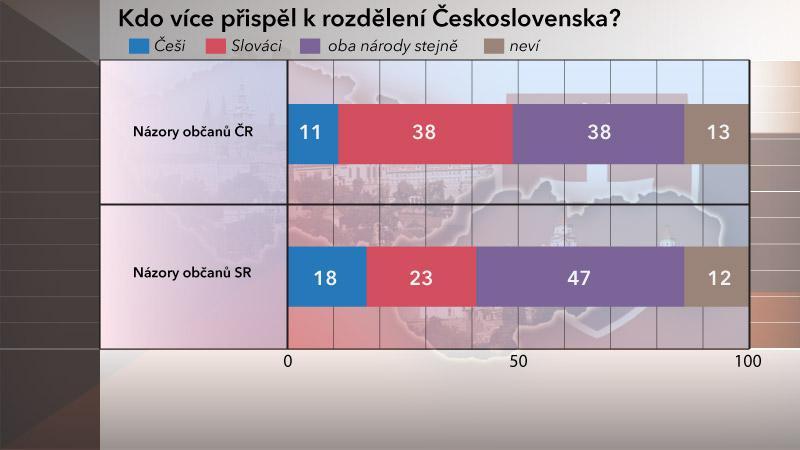 Rozdělení Československa: 20 let od vzniku samostatné ČR a SR