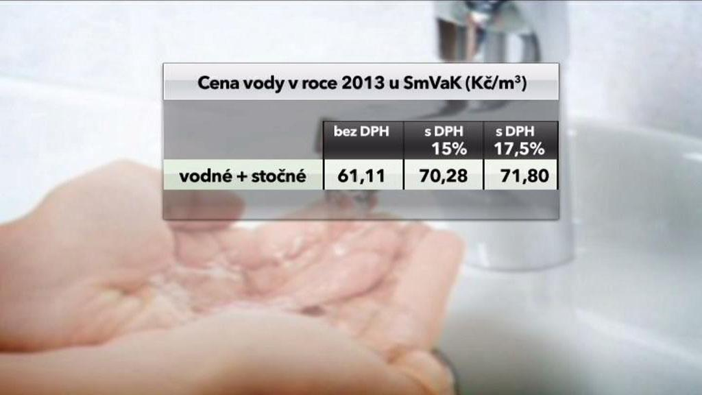 Cena vody v roce 2013