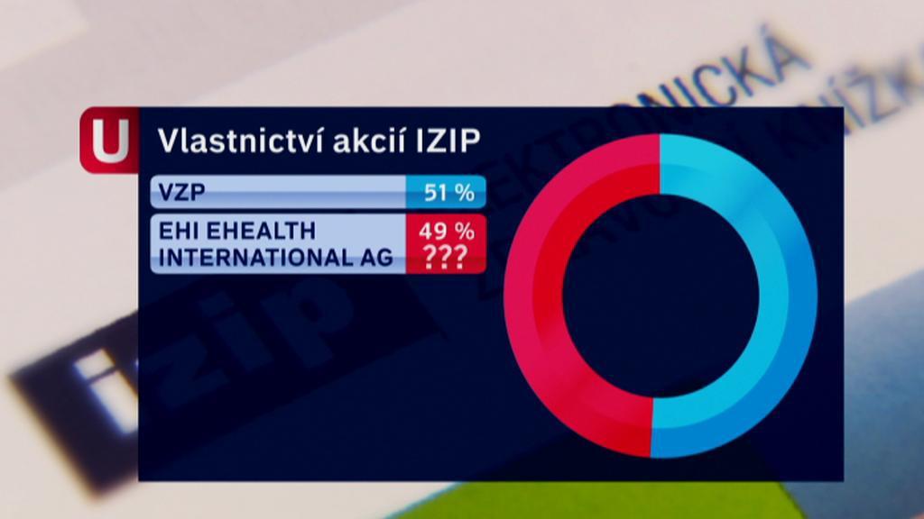 Současné vlastnictví IZIPu