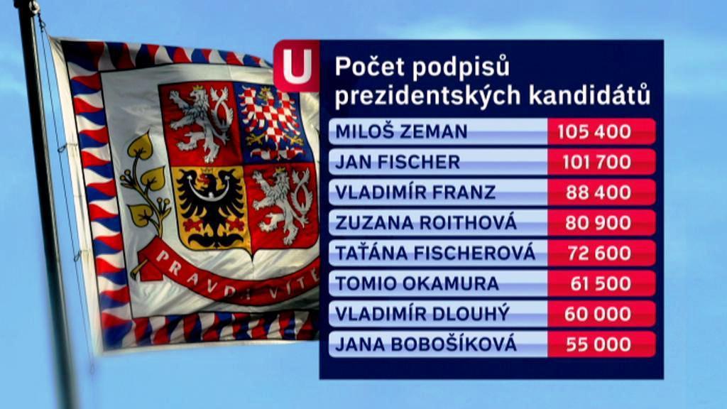 Podpisy prezidentských kandidátů