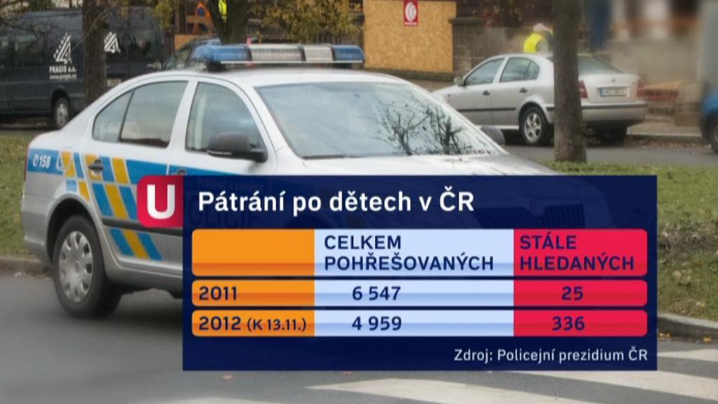 Pátrání po dětech v ČR