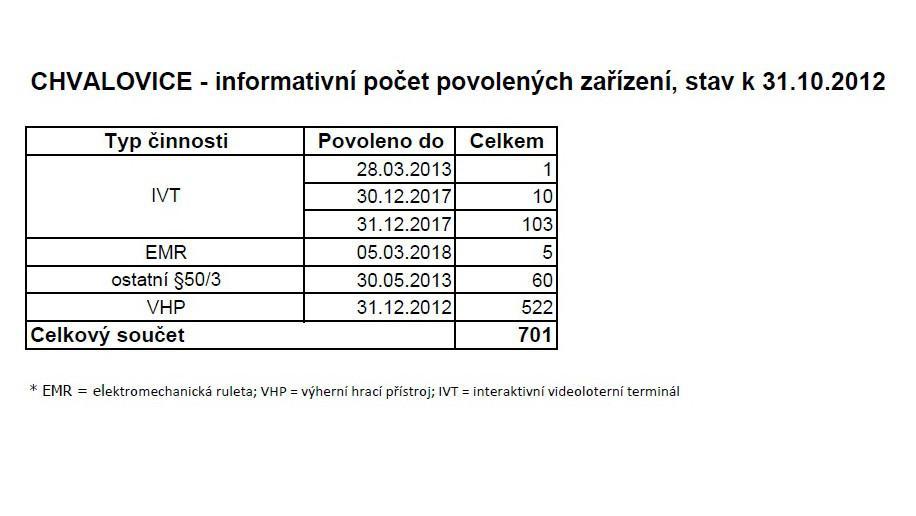 Počet hazardních zařízení registrovaných ve Chvalovicích