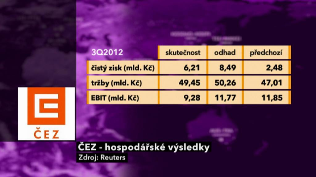 ČEZ - výsledky 3Q 2012