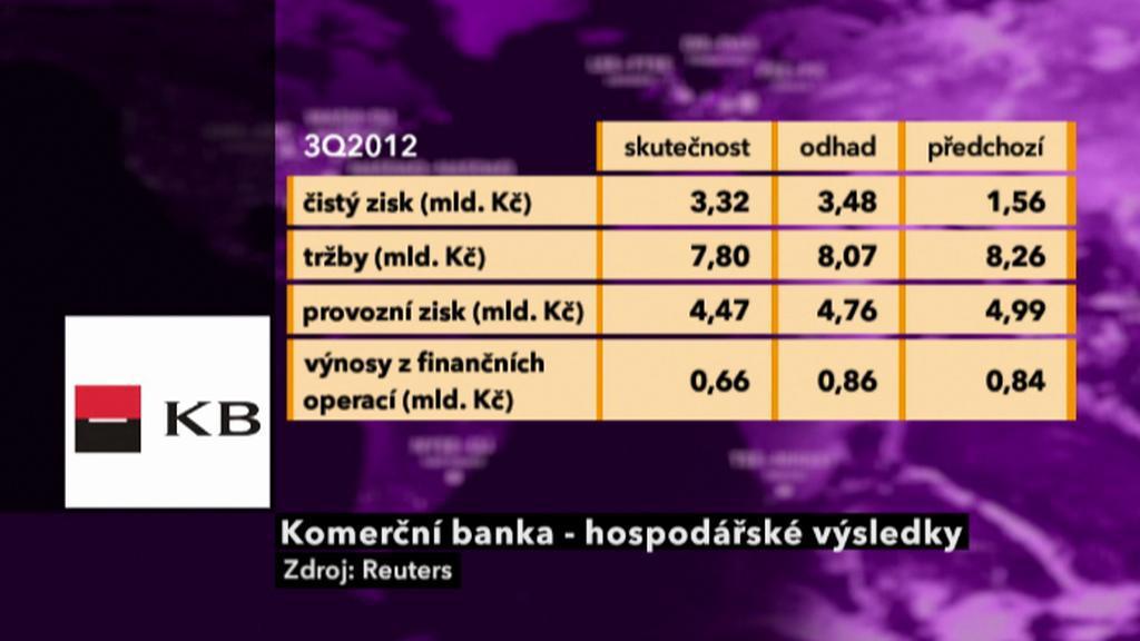 KB - výsledky 3Q 2012