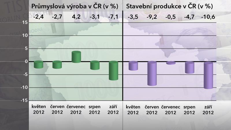 Průmyslová výroba a stavební produkce v září 2012