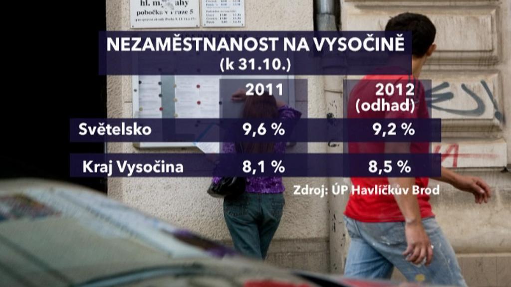 Srovnání nezaměstnanosti v regionu