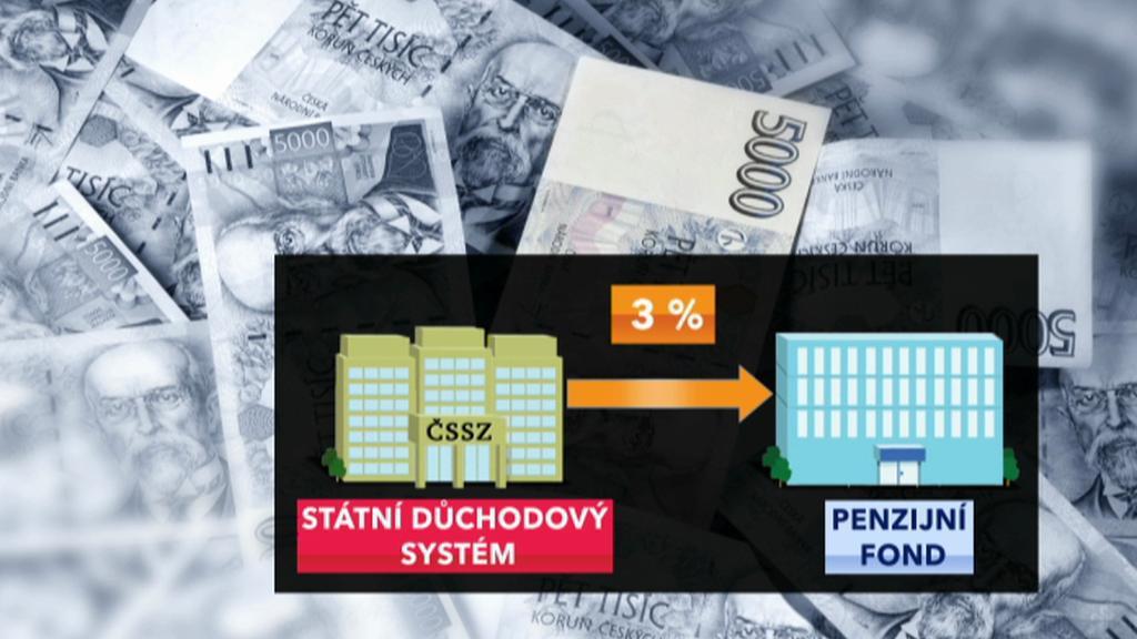 Důchodový systém