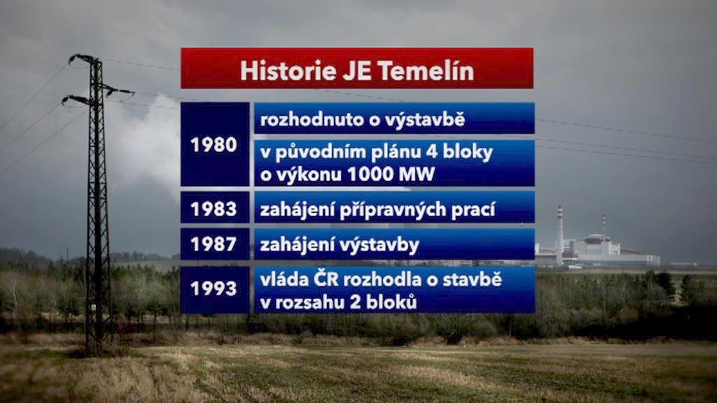 Historie jaderné elektrárny Temelín