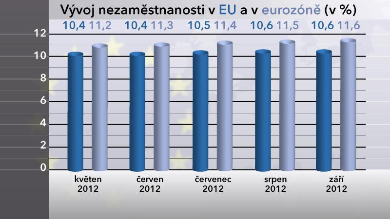 Graf vývoje nezaměstnanosti v EU a v eurozóně