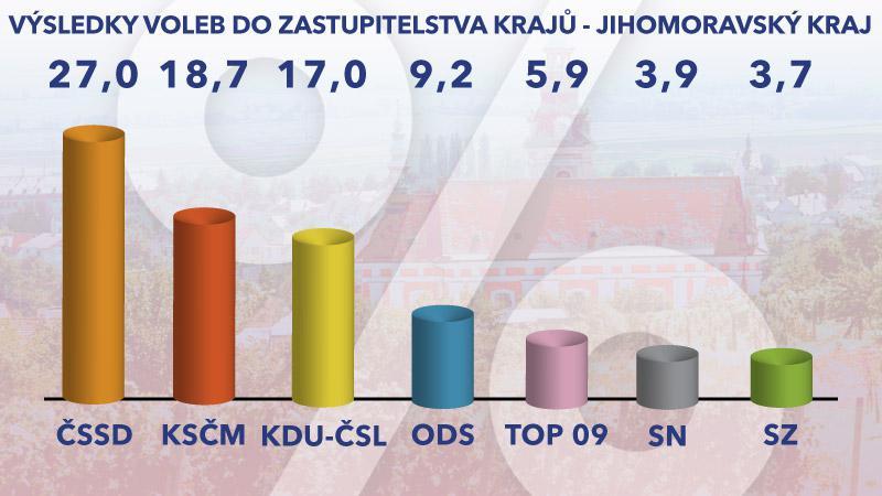 Výsledky voleb – Jihomoravský kraj