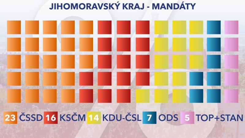 Rozložení mandátů v Jihomoravském kraji