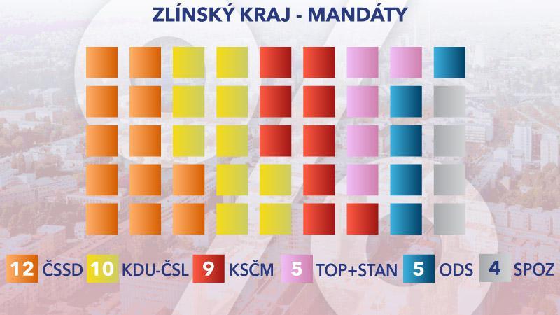Rozložení mandátů ve Zlínském kraji