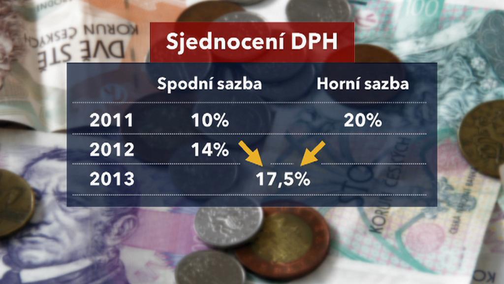 Sjednocení DPH